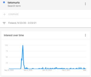 Tietomurto hakusanan tilasto Google Trend palvelusta 23.3.2021.